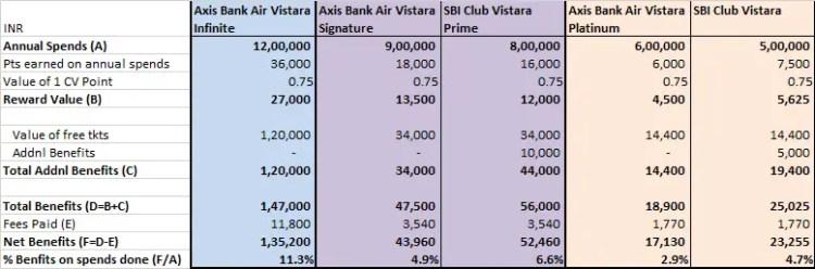 Air Vistara credit cards reward comparison