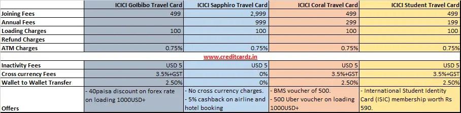 ICICI Forex Cards