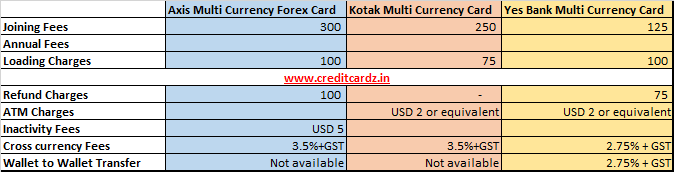 Other Forex Cards