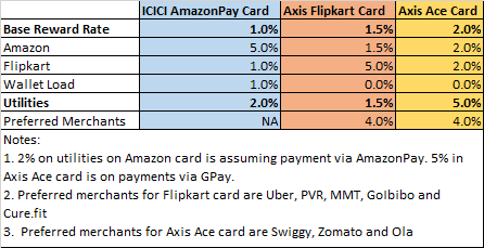 Axis Ace Credit Card Comparison