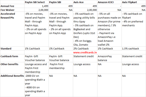 SBI Paytm Credit Card Comparison