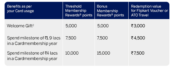 Amex Plat Travel New Redemption Options