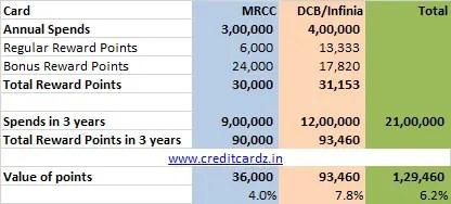 Credit Card Reward Points Calc-2
