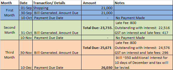 Uni Card Late Payment-3