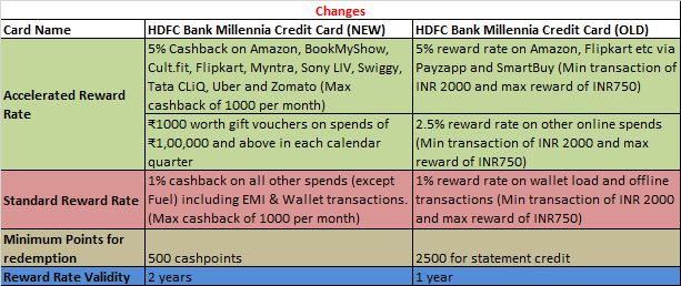 Changes to HDFC Millennia