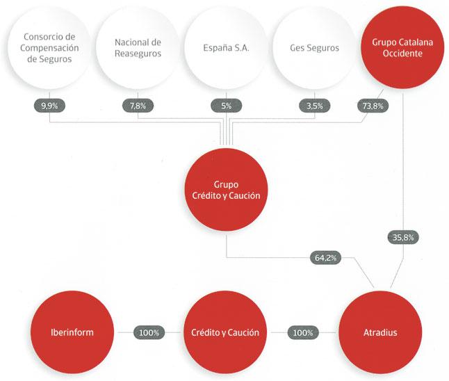 Crédito y Caución - Estrutura Accionista
