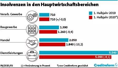 Insolvenzen in Deutschland, 1. Halbjahr 2020