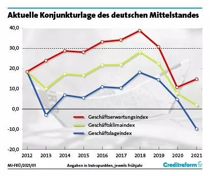 Wirtschaftslage und Finanzierung im Mittelstand, Frühjahr 2021