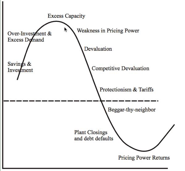 Cycle of Deflation