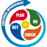 Deming's cycle of continuous improvement