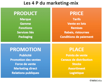 Les 4p Du Marketing Mix Product Price Promotion Place