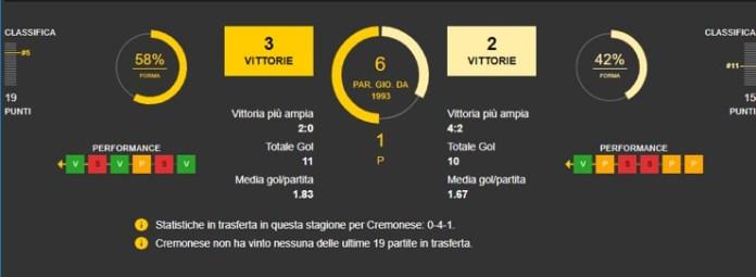 Lecce vs Cremonese, stastistiche del match
