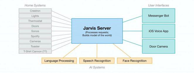jarvis-server