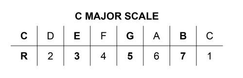Arpeggios C Major 7 Table