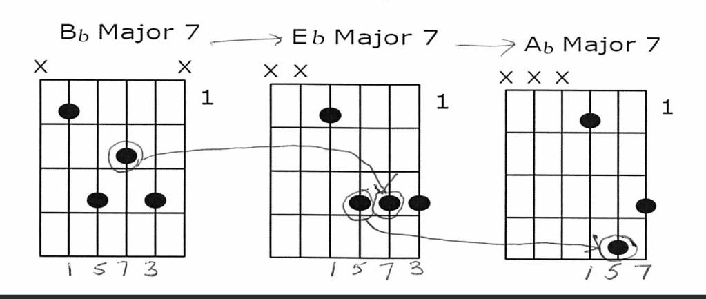 Bb Major7 Eb Major7 Ab Major7