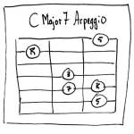 C Major 7 Arpeggio