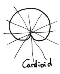 Cardiod-Pickup-Pattern