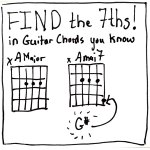 Find the Sevenths in Guitar Chords You Already Know