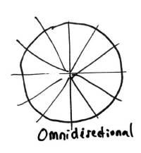 Omnidirectional-Pickup-Pattern