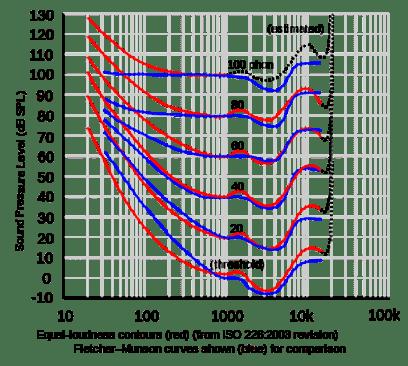 dB SPL compared to Fletcher Munson Curve
