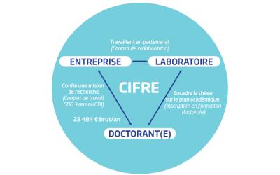 Recherche entreprise pour une thèse Cifre en lien avec ESS, développement durable et droit