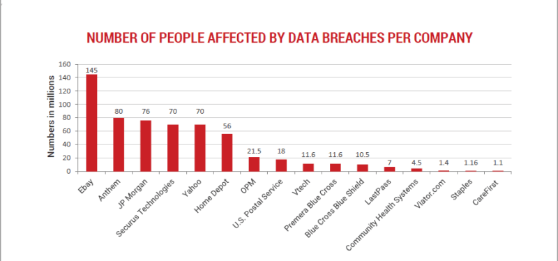 people-affected-by-data-breaches-per-company
