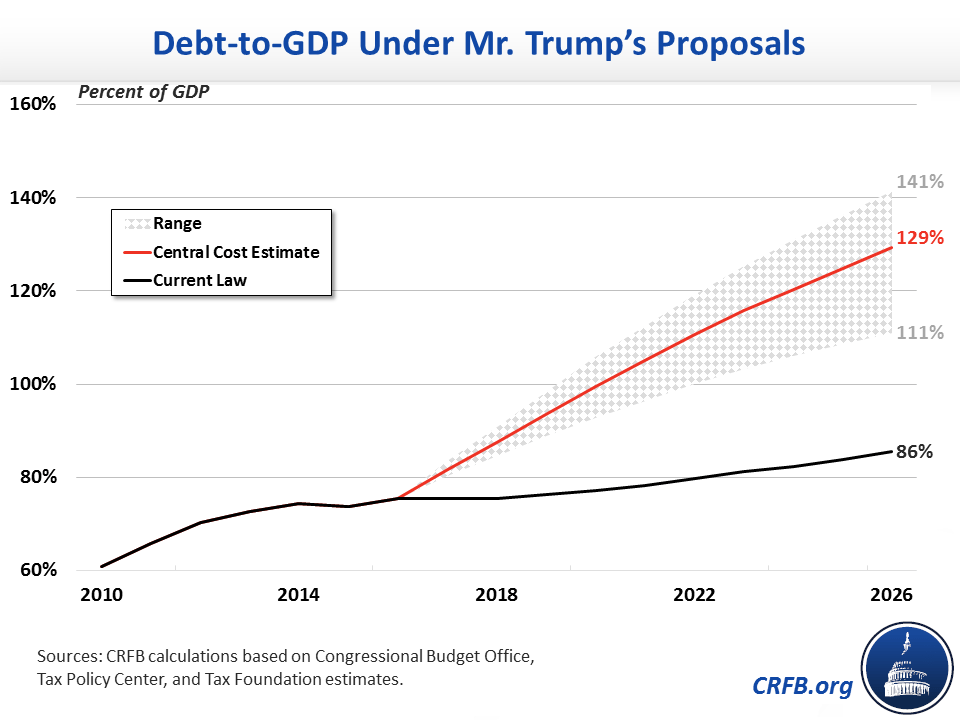 Image result for cartoons trump on 20 trillion dollars national debt