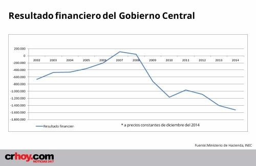 resultado_financiero