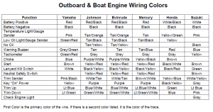 What are the outboard wire colors? | Composite Research, Inc
