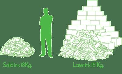 Solid vs laser ink xerox cribsa Sostenibilidad