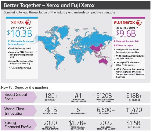 Better Together Infographic 002 Fusión entre Xerox y Fuji Xerox