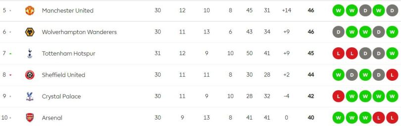 Premier League table before Manchester United vs Sheffield United