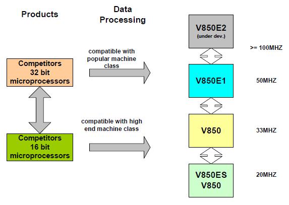 v850 v850ES v850E1 v850E2 performance