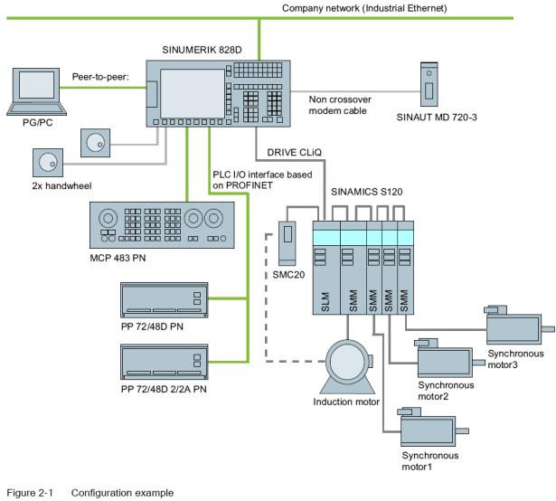 SINUMERIK SINUMERIK 828D Hardware and Software configuration example
