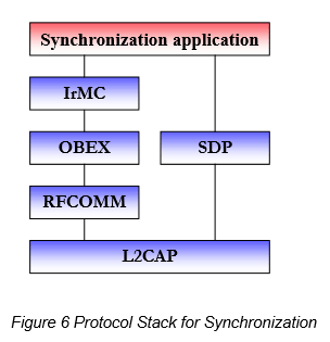 bt Figure 6 Protocol Stack for Synchronization