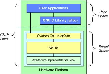 gnu linux arch overview