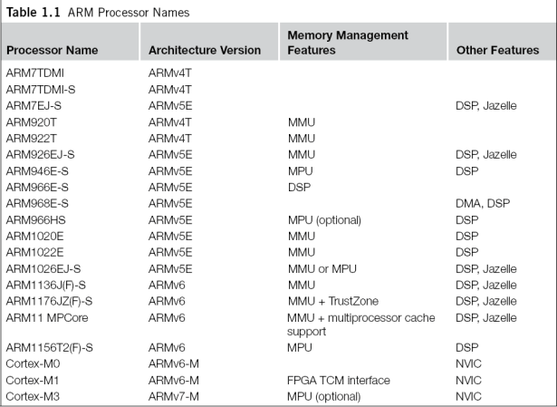table arm processor names 1