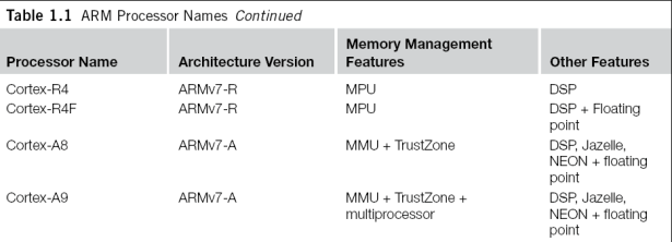 table arm processor names 2