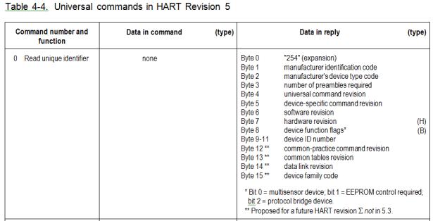 hart5 command 0 resp data bytes