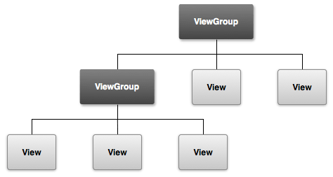 android view viewgroup hierachy