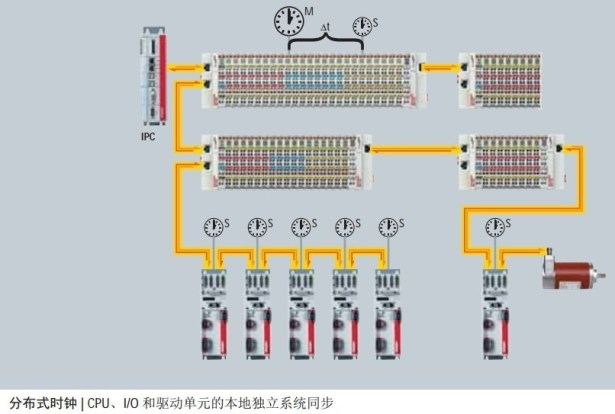ethercat distributed clock local and sync_thumb