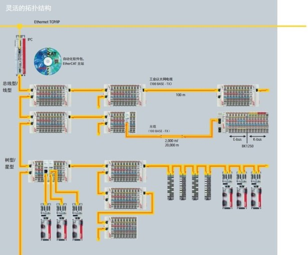 ethercat flexiable structure star tree