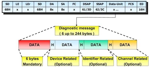 dpv0 get diag message format