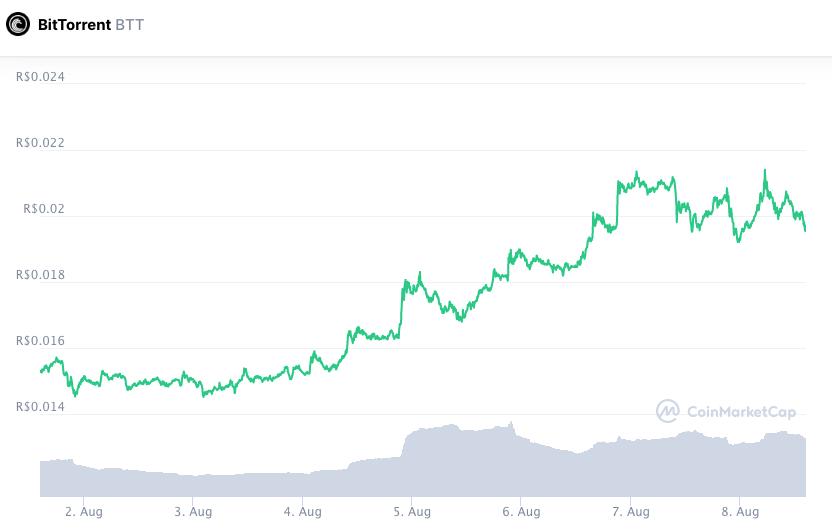 BTT accumulated valuation throughout the week.  Source: CoinMarketCap.