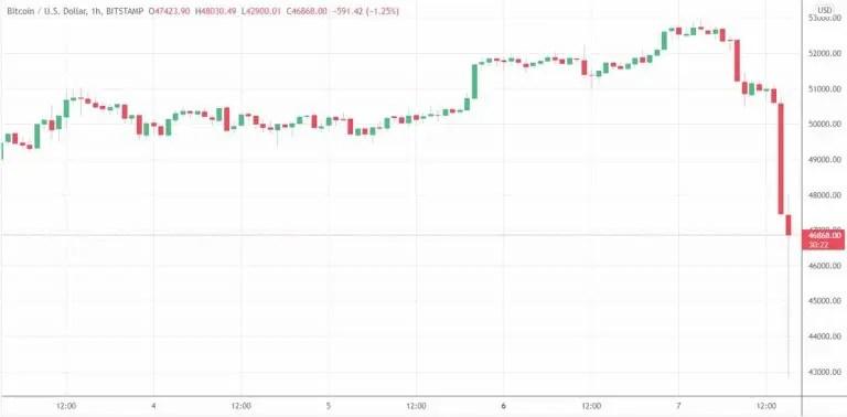 Sudden strong drop created big bearish candlestick on BTC.  Source: TradingView.