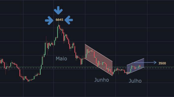análise de mercado 26/07