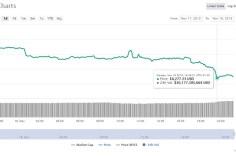 Prezzo-Bitcoin-18-11-2019