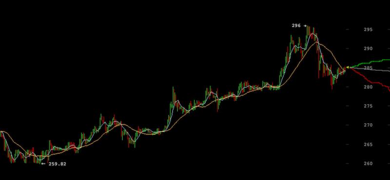 Precio del bitcoin alcanza pico de 296 USD