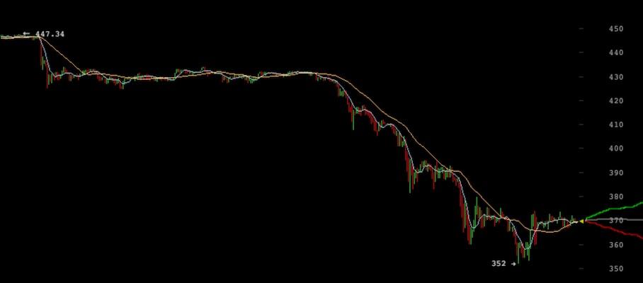Precio de bitcoin cae bruscamente por primera vez en 2016