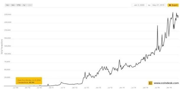Transacciones Bitcoin por día; Imagen: Coindesk